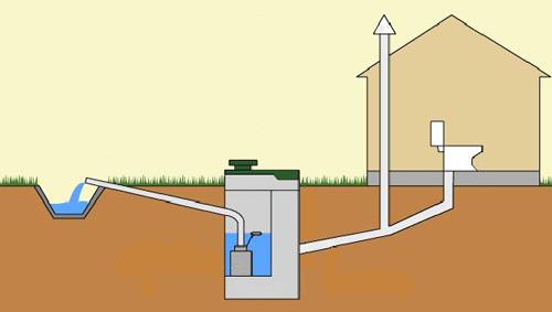 Как сделать канализацию в частном доме своими руками видео