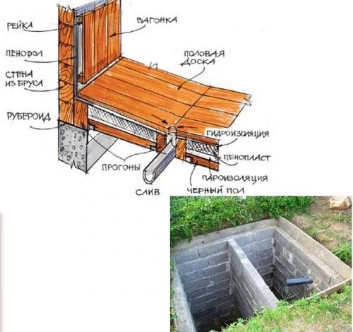 Как сделать фундамент для бани со сливом