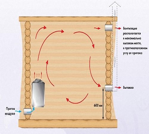 Вентиляция в сауне с электрокаменкой своими руками 48