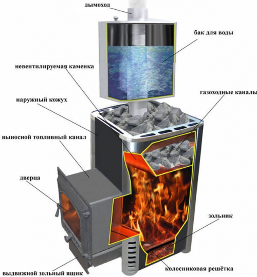 Конструкция газовых печей