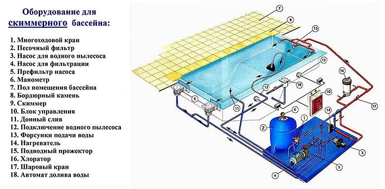 Схема скиммерного бассейна, подготовка воды