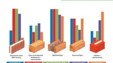 Как построить дом из клееного бруса: этапность работ